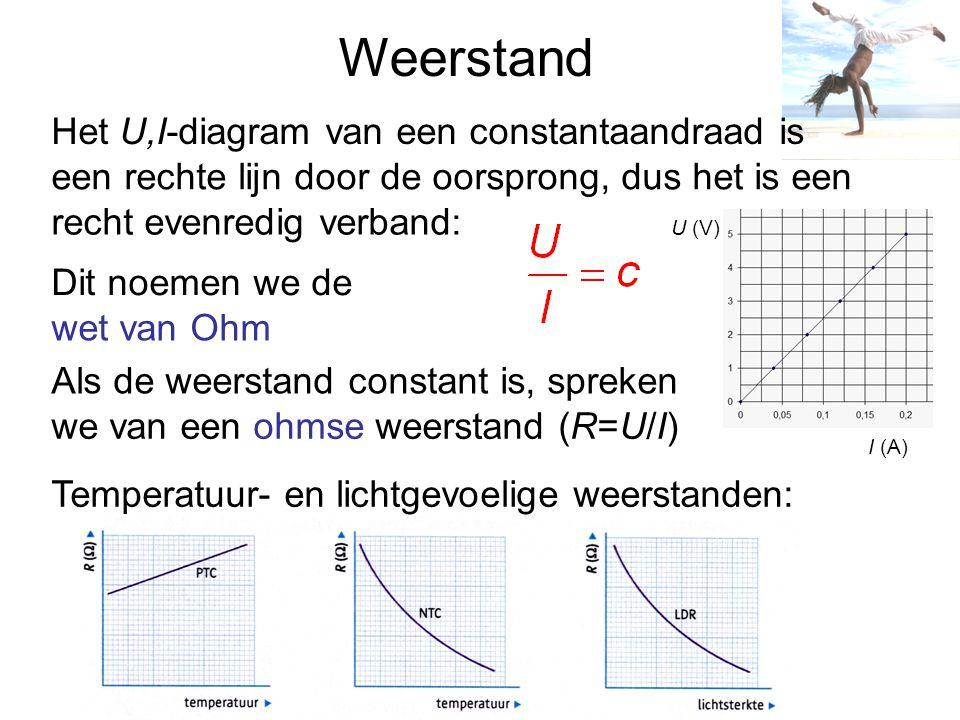 Weerstand Het U,I-diagram van een constantaandraad is