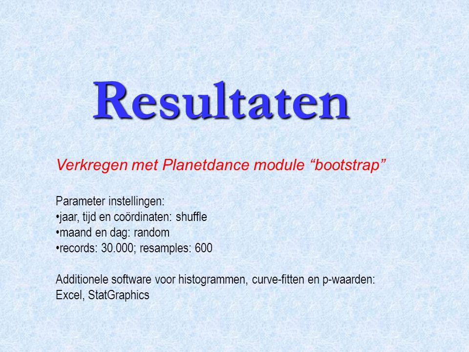 Resultaten Verkregen met Planetdance module bootstrap