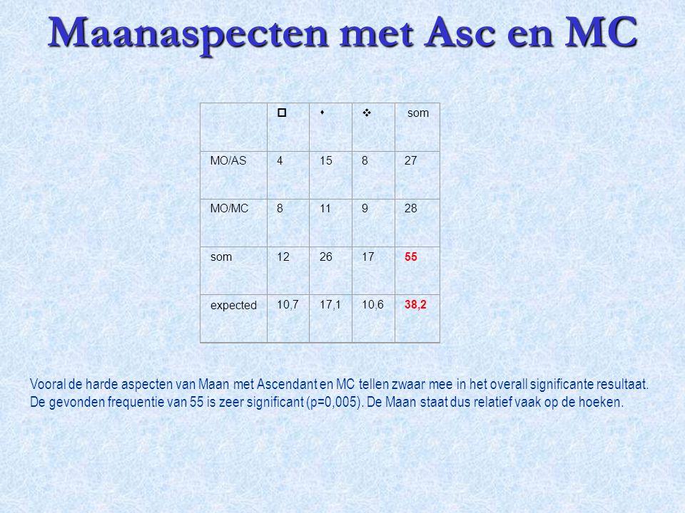 Maanaspecten met Asc en MC