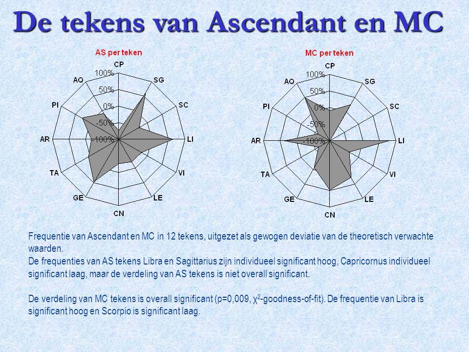 De tekens van Ascendant en MC