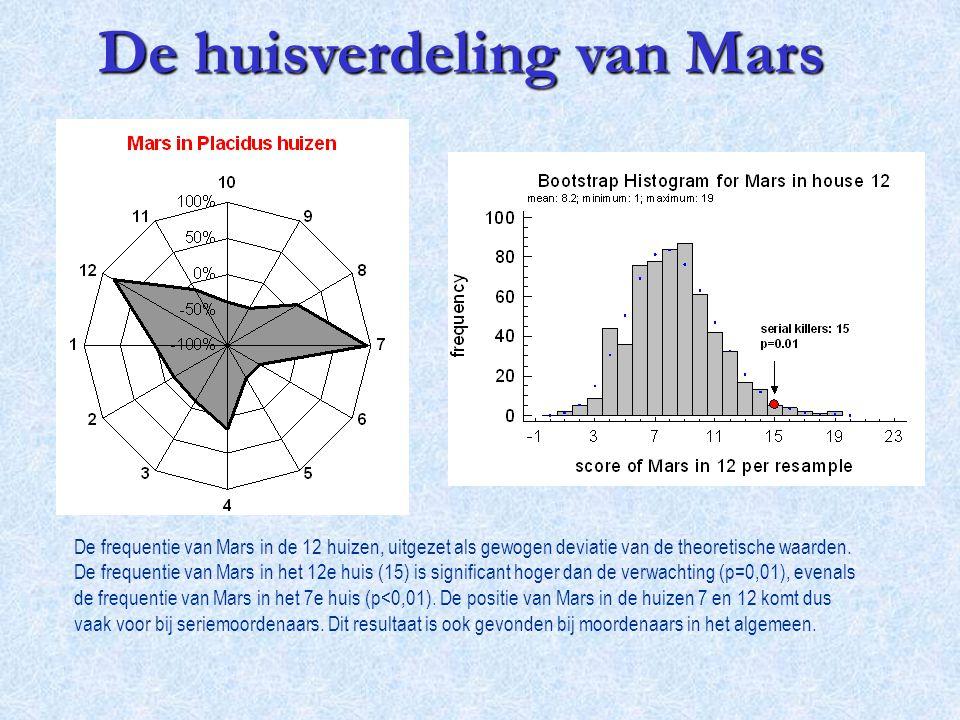 De huisverdeling van Mars
