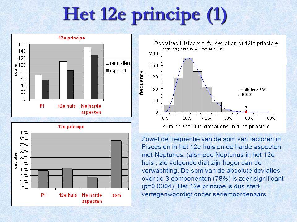 Het 12e principe (1)