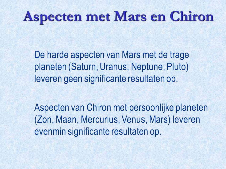 Aspecten met Mars en Chiron