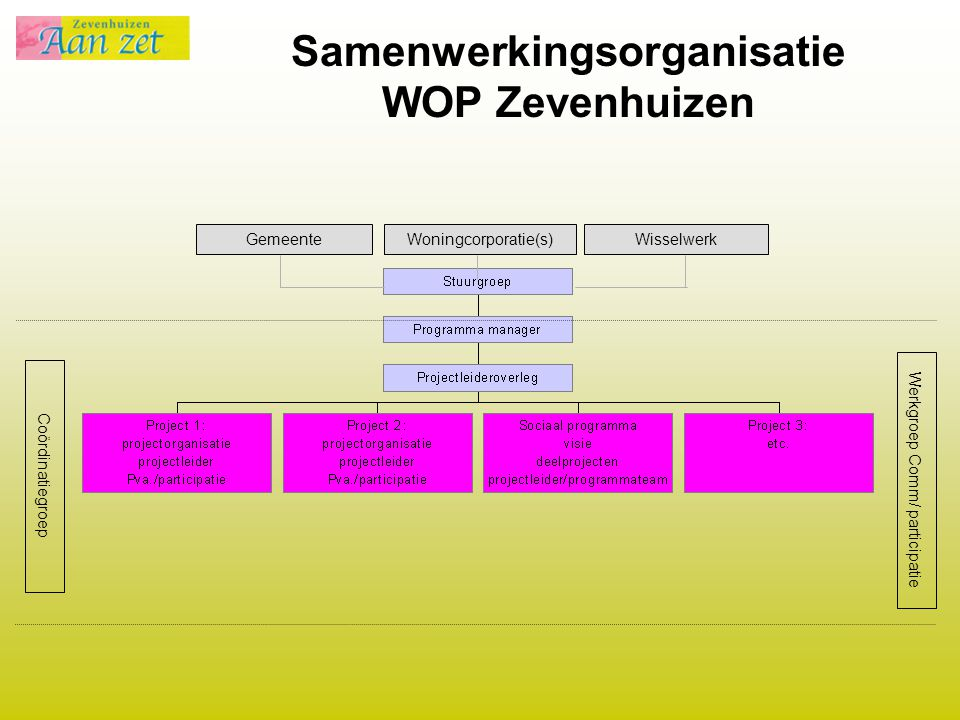 Samenwerkingsorganisatie WOP Zevenhuizen