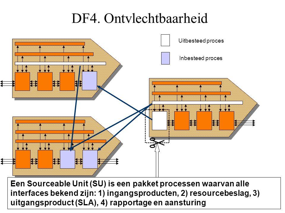 DF4. Ontvlechtbaarheid Uitbesteed proces. Inbesteed proces.