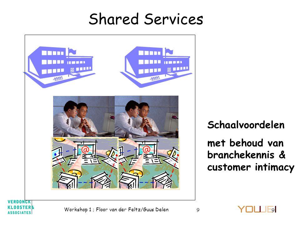 Shared Services Schaalvoordelen
