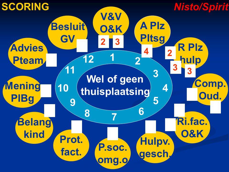 SCORING Nisto/Spirit V&V O&K Besluit GV A Plz Pltsg Pteam R Plz hulp 1