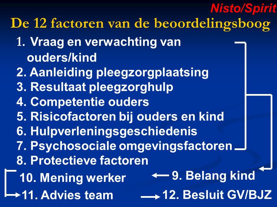 De 12 factoren van de beoordelingsboog