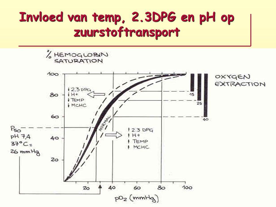 Invloed van temp, 2.3DPG en pH op zuurstoftransport