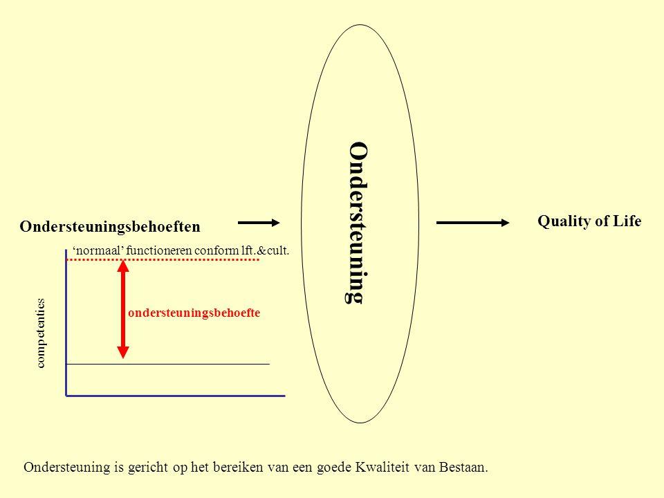 Ondersteuning Quality of Life Ondersteuningsbehoeften