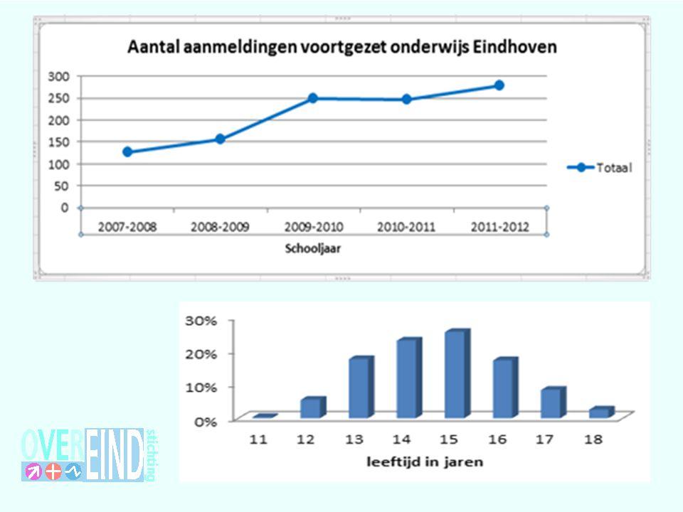 An. Nog even kort de vertaling van de ZVB-werkwijze naar aantallen, gemeten in EHV (Als er nog tijd is!)