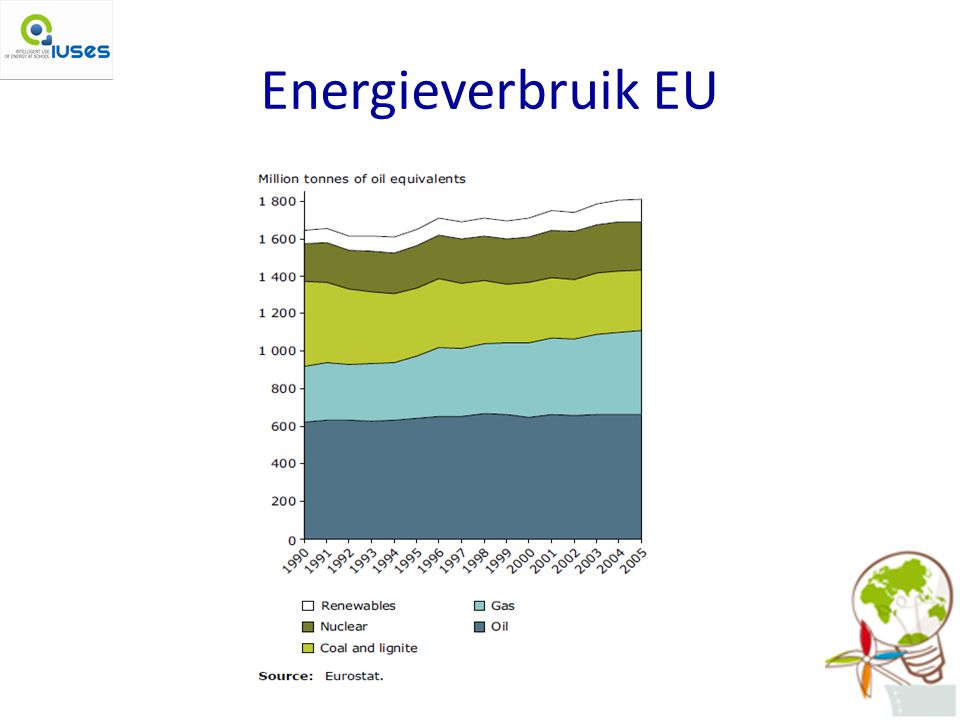 Energieverbruik EU Plaatje: Totale primaire energieverbruik per brandstof, in 27 EU landen.