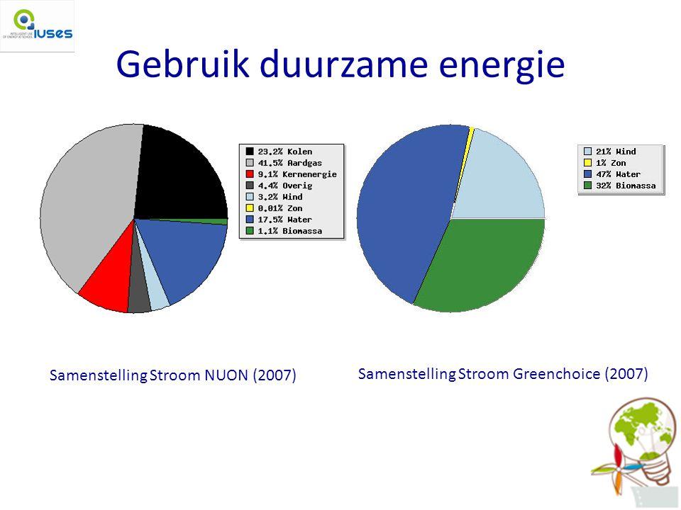 Gebruik duurzame energie
