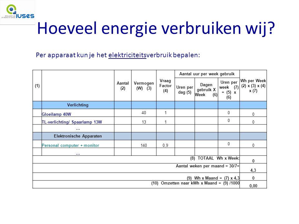 Hoeveel energie verbruiken wij