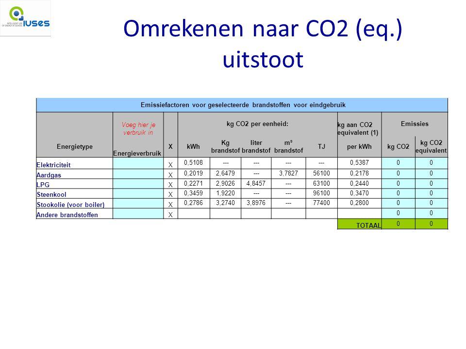 Omrekenen naar CO2 (eq.) uitstoot