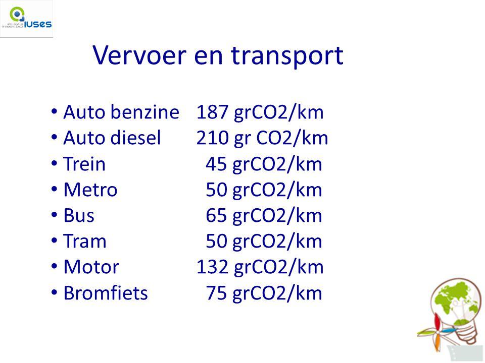 Vervoer en transport Auto benzine 187 grCO2/km