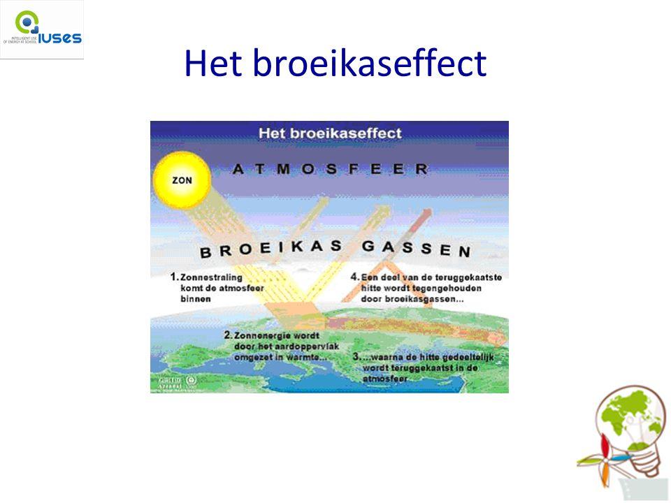 Het broeikaseffect http://www.climatequest.org/img/reference/broeikaseffect.jpg.