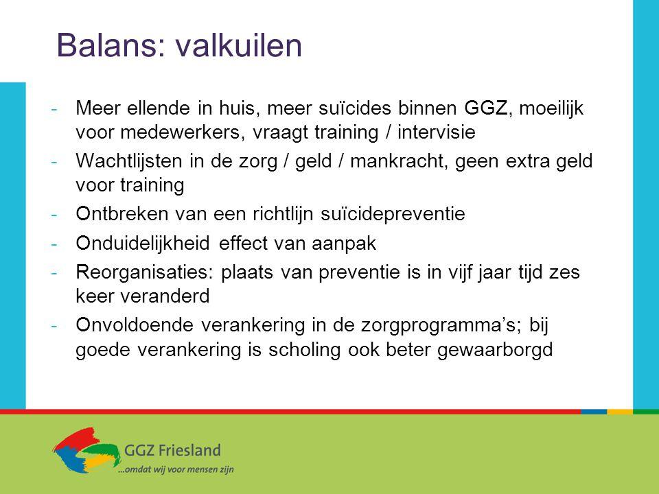 Balans: valkuilen Meer ellende in huis, meer suïcides binnen GGZ, moeilijk voor medewerkers, vraagt training / intervisie.