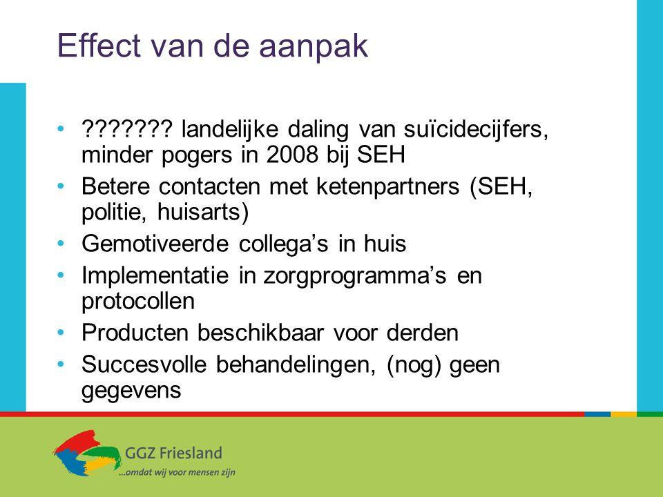 Effect van de aanpak landelijke daling van suïcidecijfers, minder pogers in 2008 bij SEH.