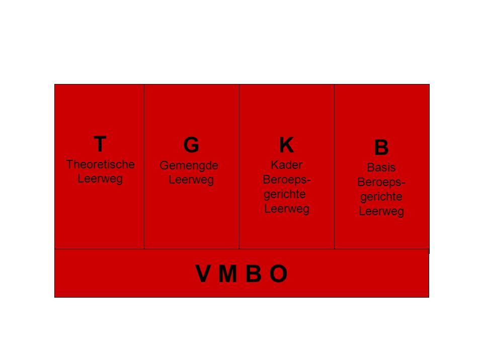 V M B O T G K B Theoretische Leerweg Gemengde Leerweg Kader Beroeps-