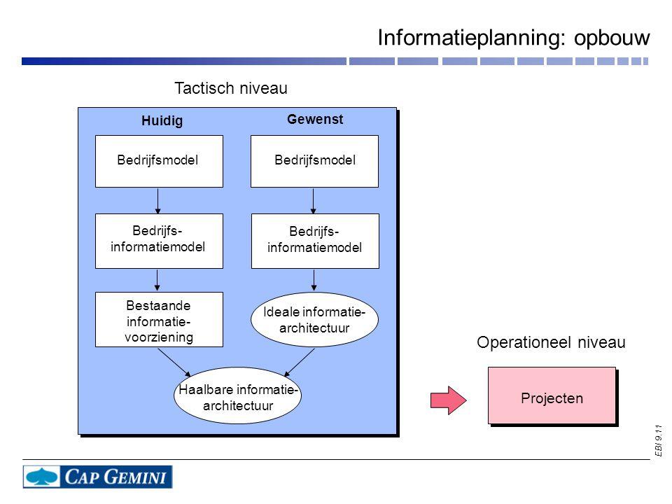 Informatieplanning: opbouw