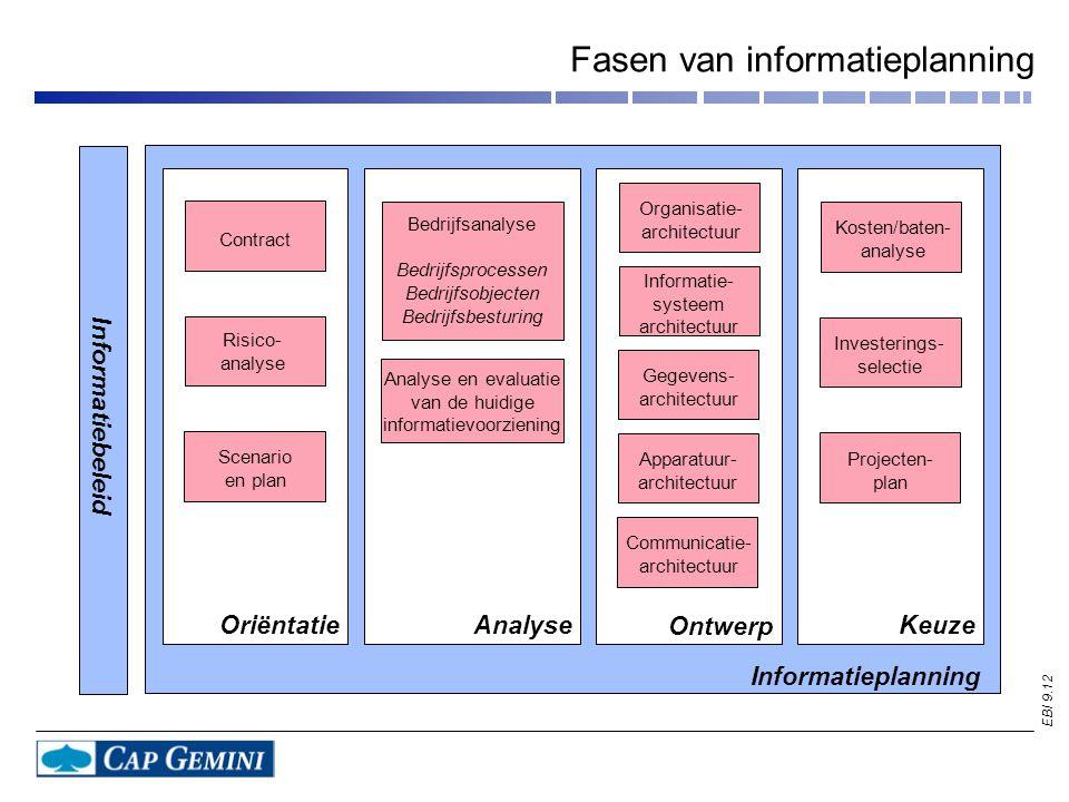 Fasen van informatieplanning