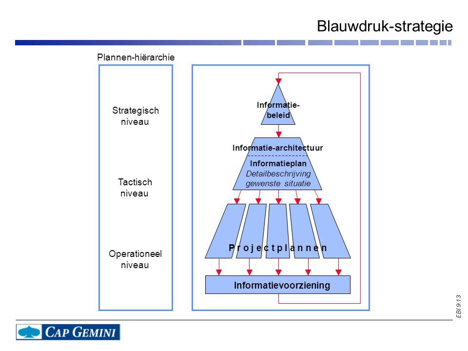 Informatie-architectuur Informatievoorziening