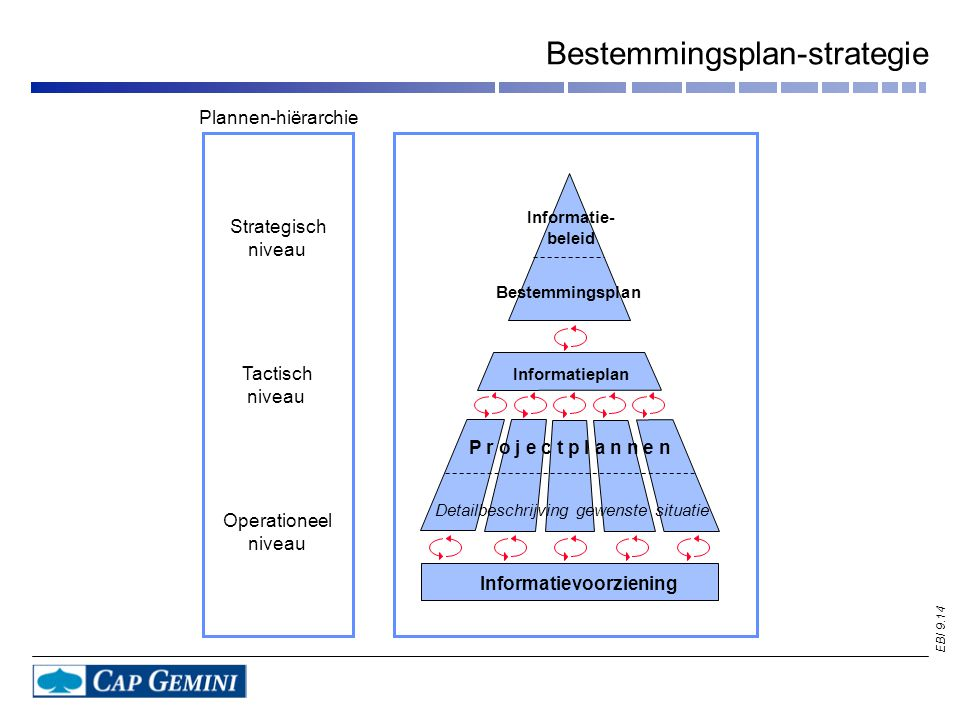 Bestemmingsplan-strategie