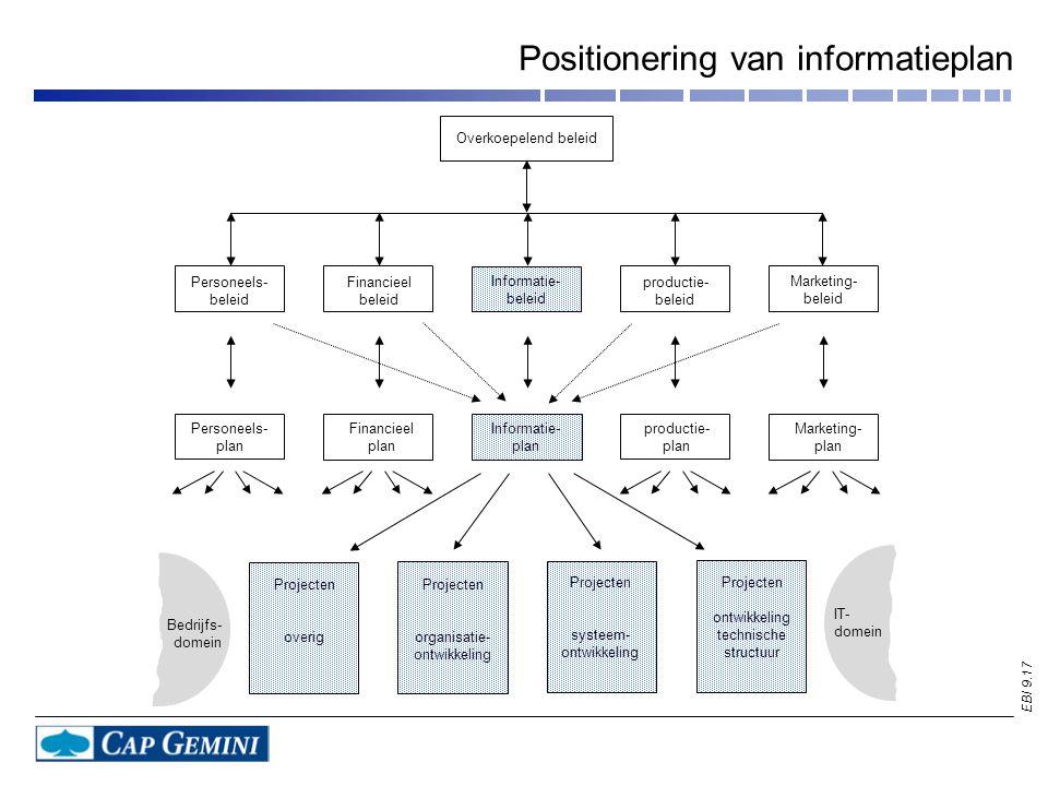 Positionering van informatieplan