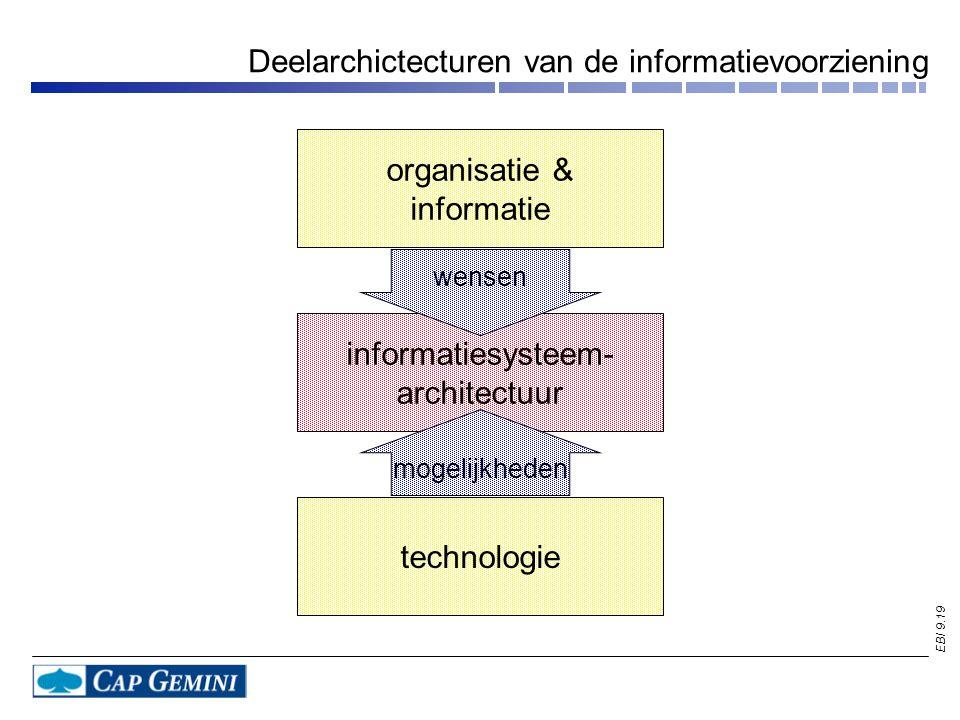 Deelarchictecturen van de informatievoorziening