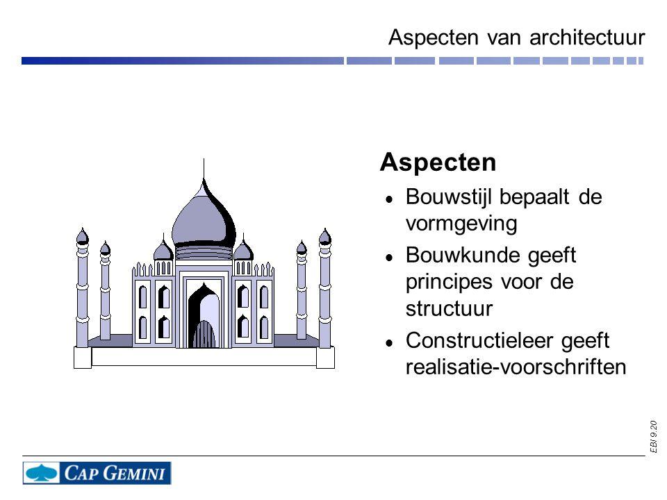 Aspecten van architectuur