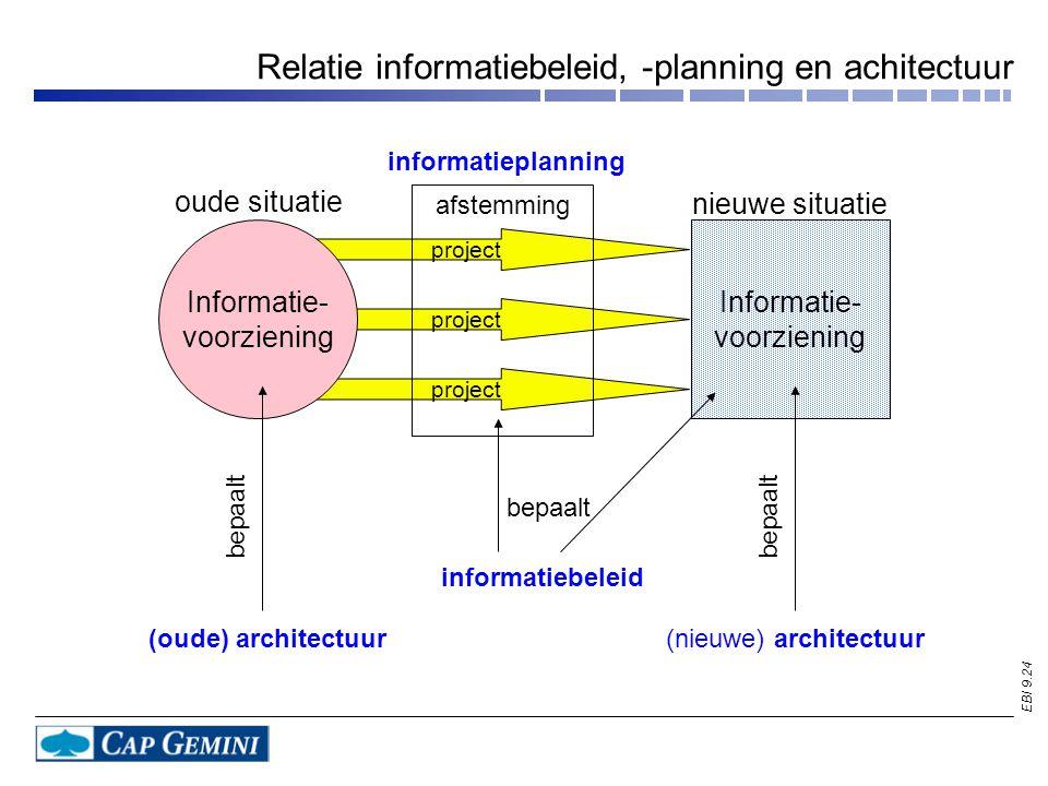Relatie informatiebeleid, -planning en achitectuur