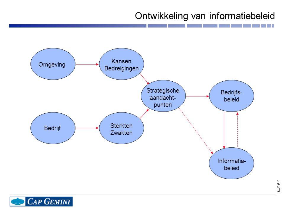 Ontwikkeling van informatiebeleid
