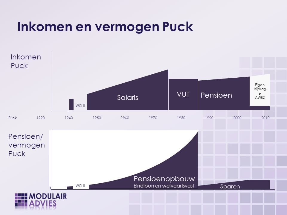 Inkomen en vermogen Puck