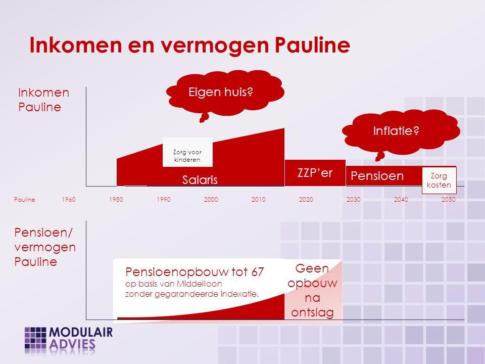 Inkomen en vermogen Pauline