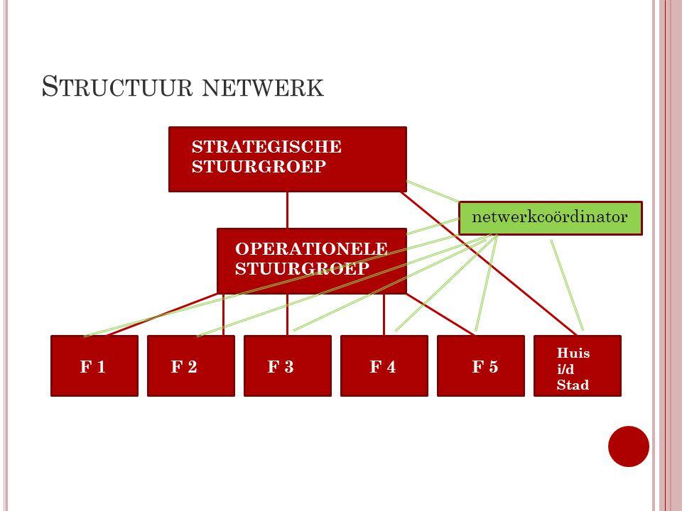 Structuur netwerk STRATEGISCHE STUURGROEP netwerkcoördinator