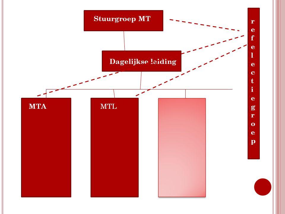 Stuurgroep MT refelectiegroep Dagelijkse leiding MTA MTL