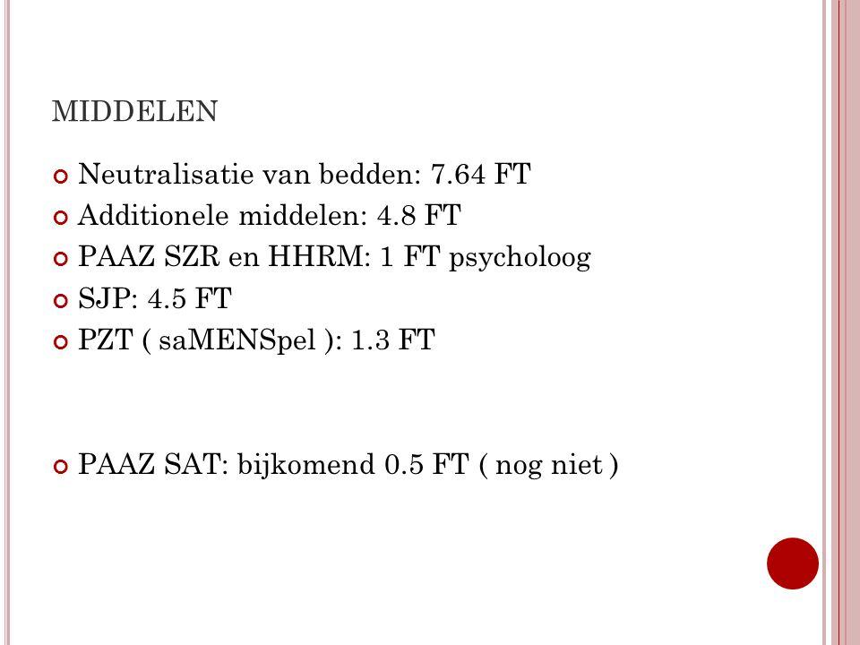 middelen Neutralisatie van bedden: 7.64 FT