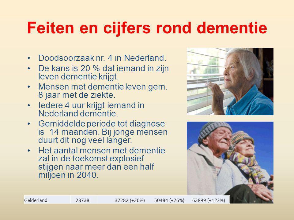 Feiten en cijfers rond dementie