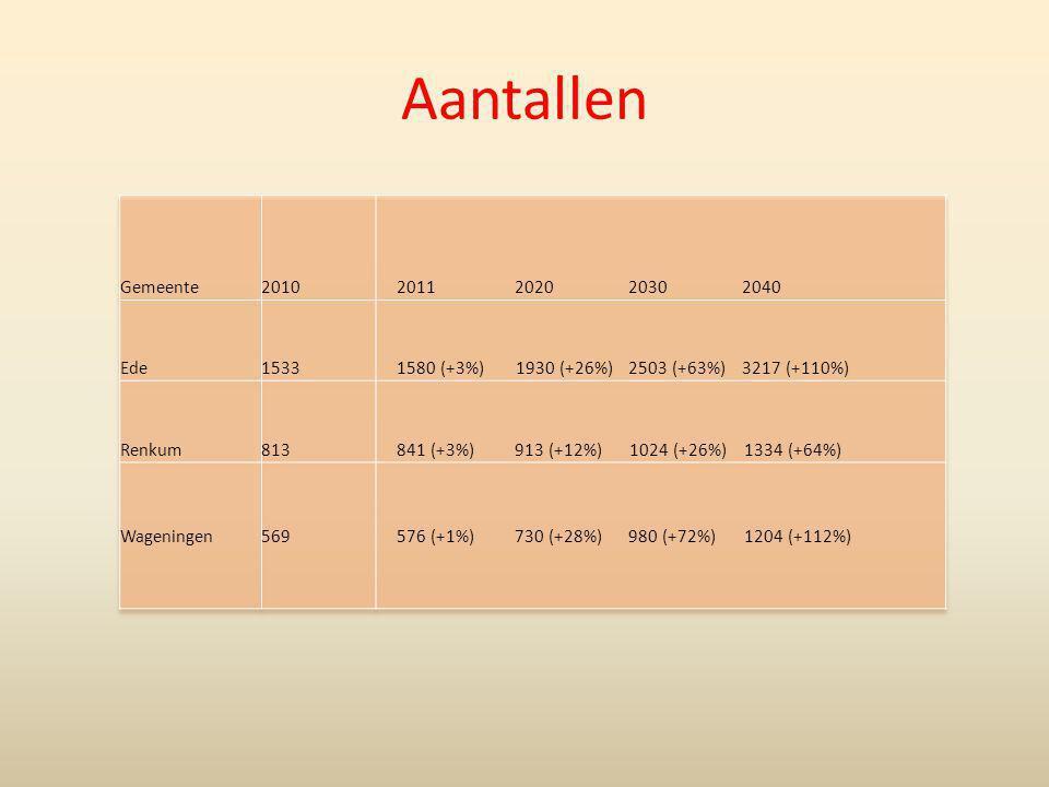 Aantallen Gemeente 2010 2011 2020 2030 2040 Ede 1533