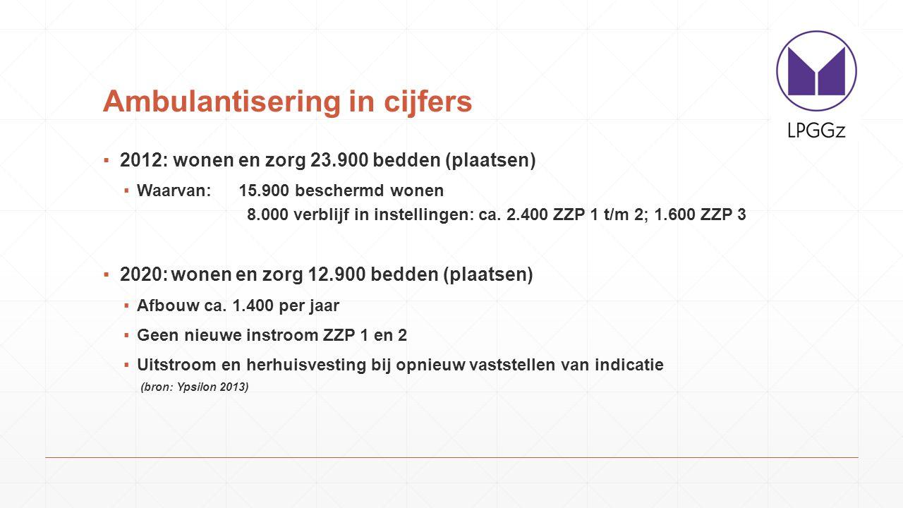 Ambulantisering in cijfers