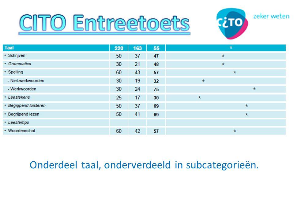CITO Entreetoets Onderdeel taal, onderverdeeld in subcategorieën.