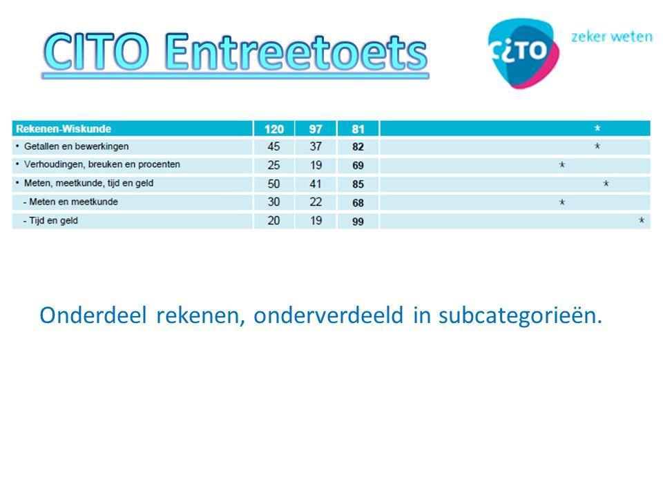 CITO Entreetoets Onderdeel rekenen, onderverdeeld in subcategorieën.