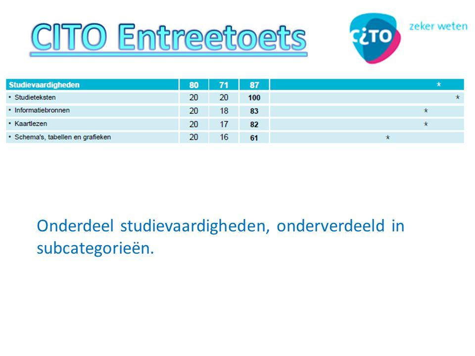 CITO Entreetoets Onderdeel studievaardigheden, onderverdeeld in subcategorieën.