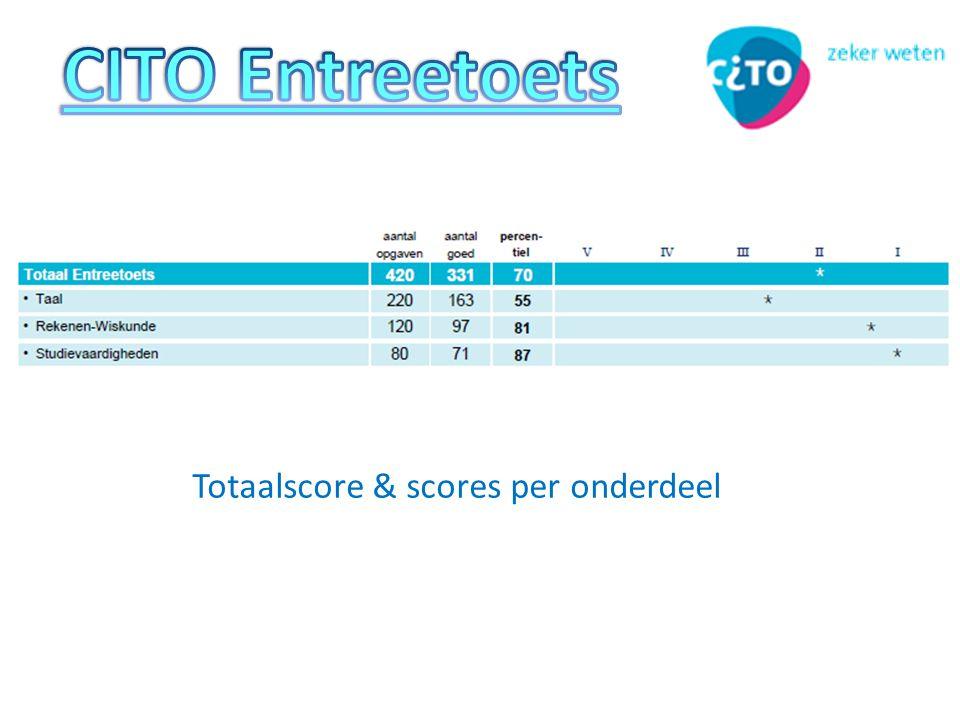 CITO Entreetoets Totaalscore & scores per onderdeel