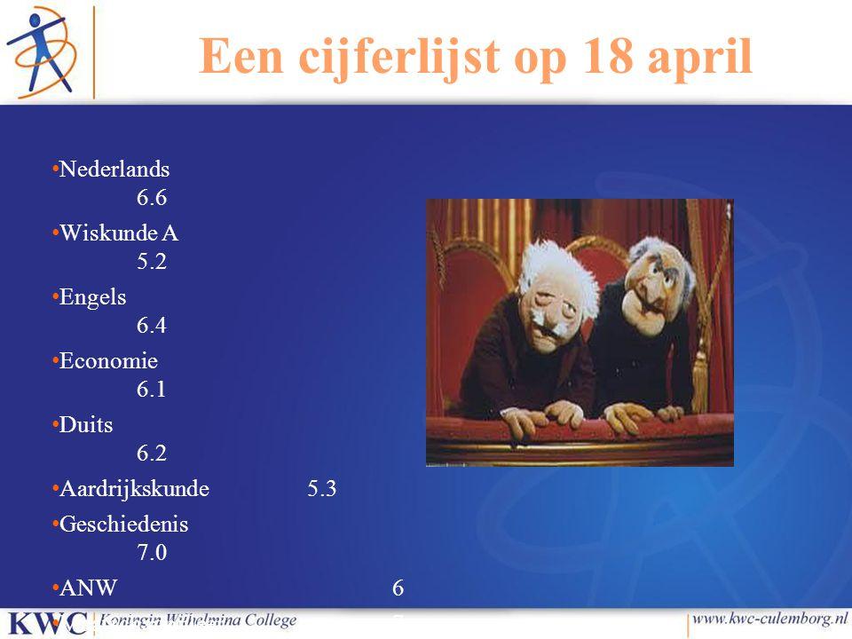 Een cijferlijst op 18 april
