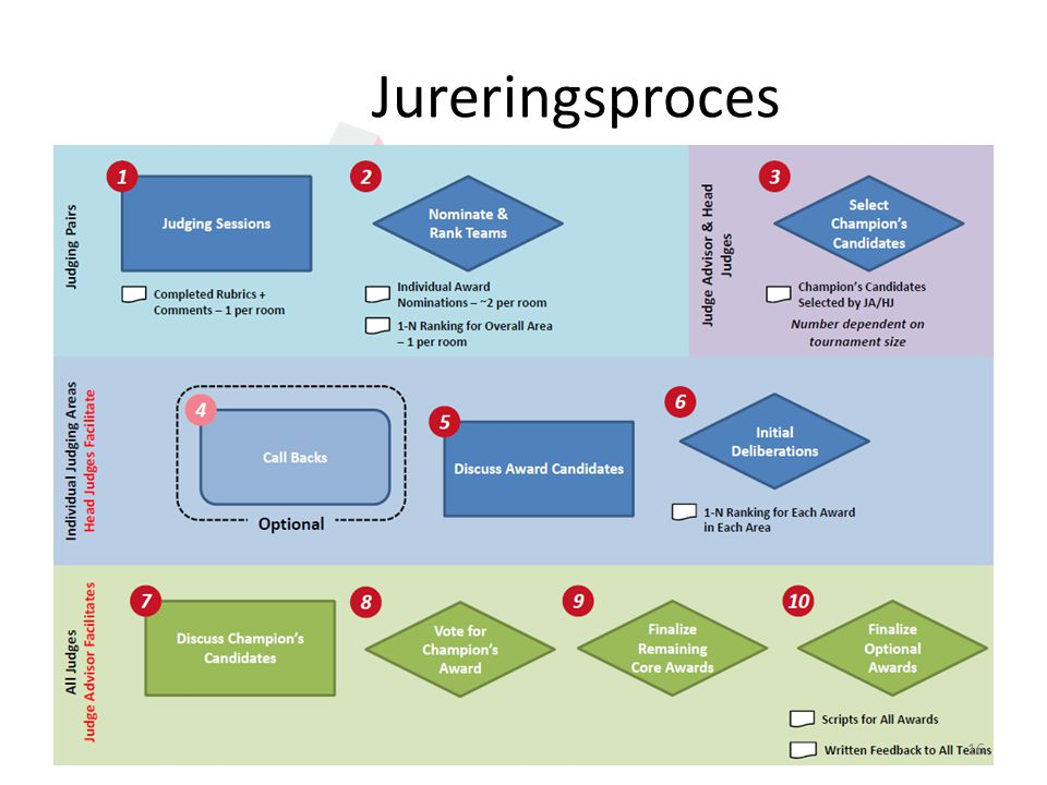 Jureringsproces