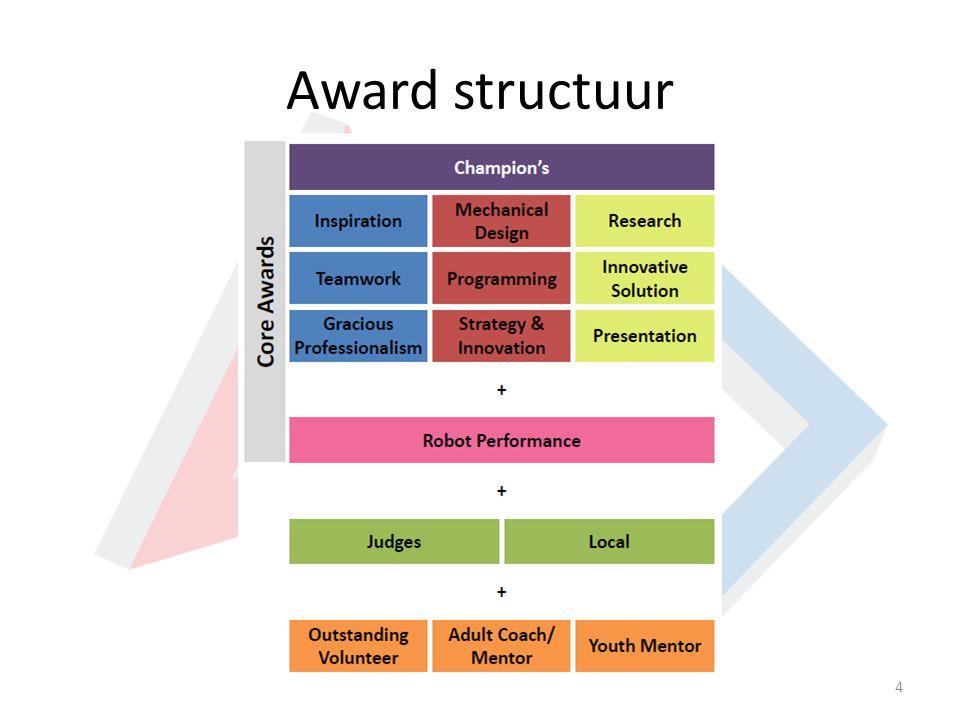 Award structuur