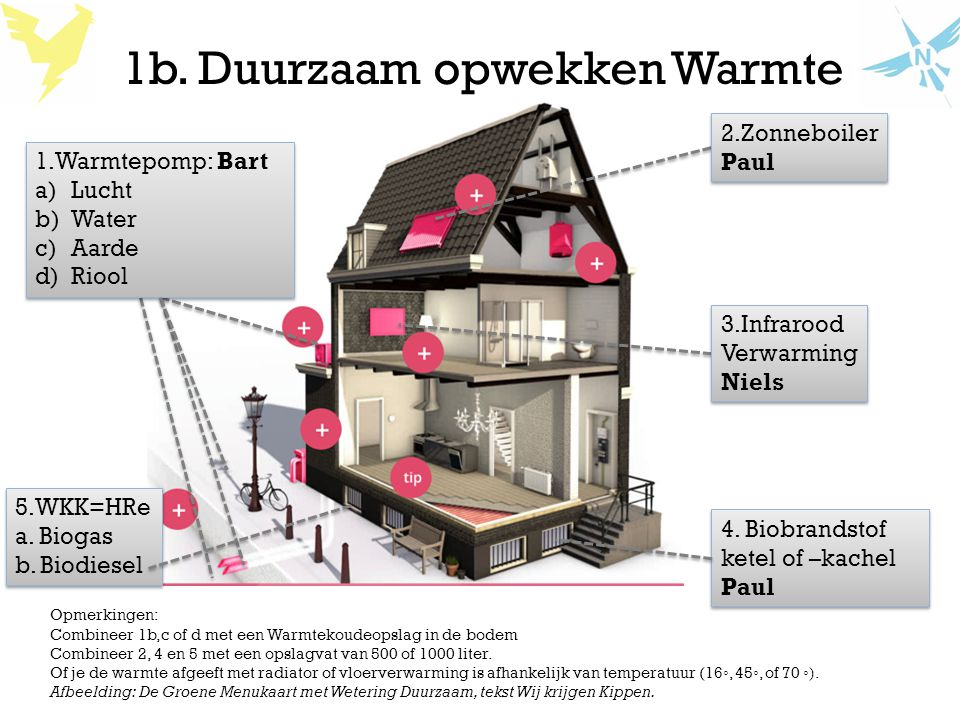 1b. Duurzaam opwekken Warmte