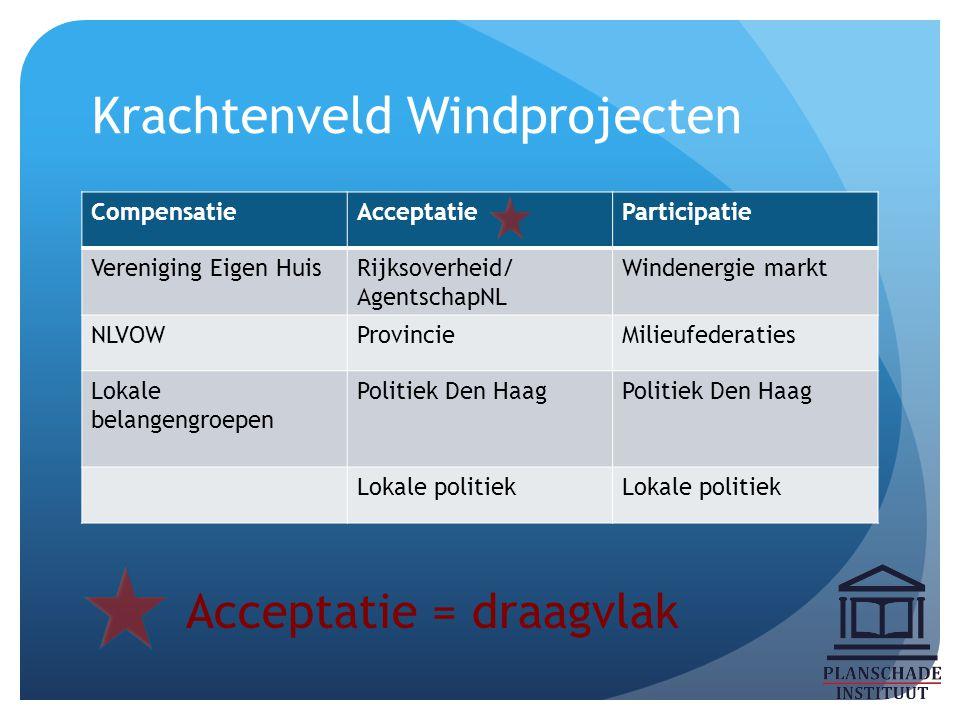 Krachtenveld Windprojecten